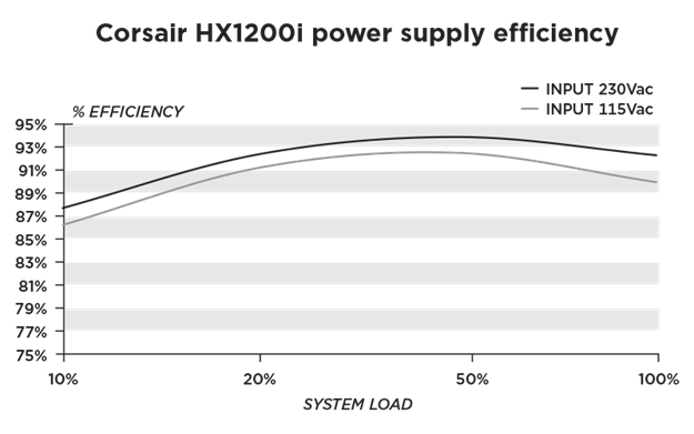 HX1200i Efficiency