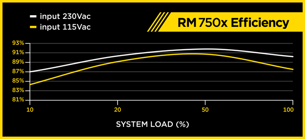 RM750x Efficiency